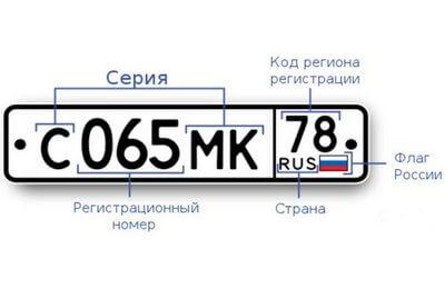 Photo of Коды регионов России на автомобильных номерах: перечень в таблице